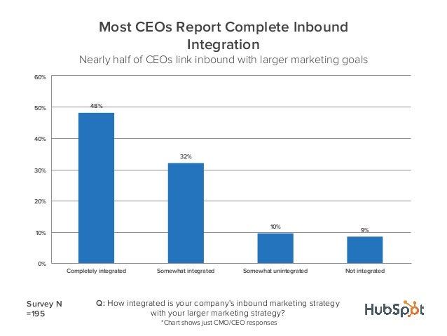 48%32%10%9%0%10%20%30%40%50%60%Completely integrated Somewhat integrated Somewhat unintegrated Not integratedMost CEOs Rep...