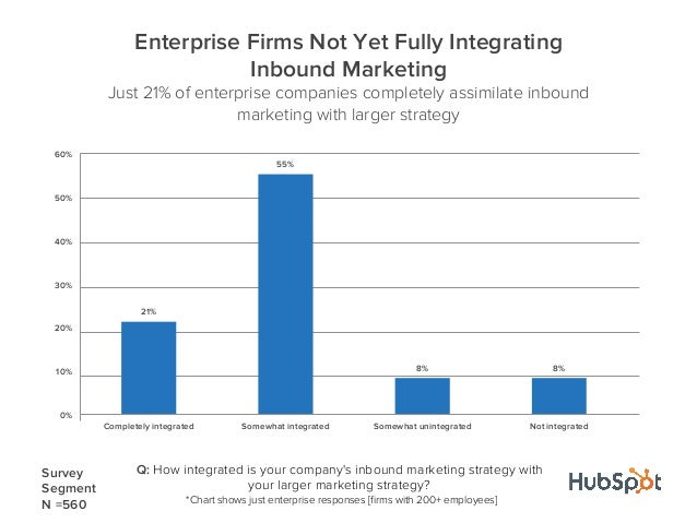 21%55%8% 8%0%10%20%30%40%50%60%Completely integrated Somewhat integrated Somewhat unintegrated Not integratedEnterprise Fi...