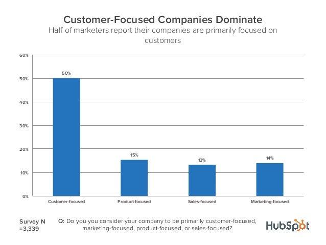 50%15%13% 14%0%10%20%30%40%50%60%Customer-focused Product-focused Sales-focused Marketing-focusedCustomer-Focused Companie...