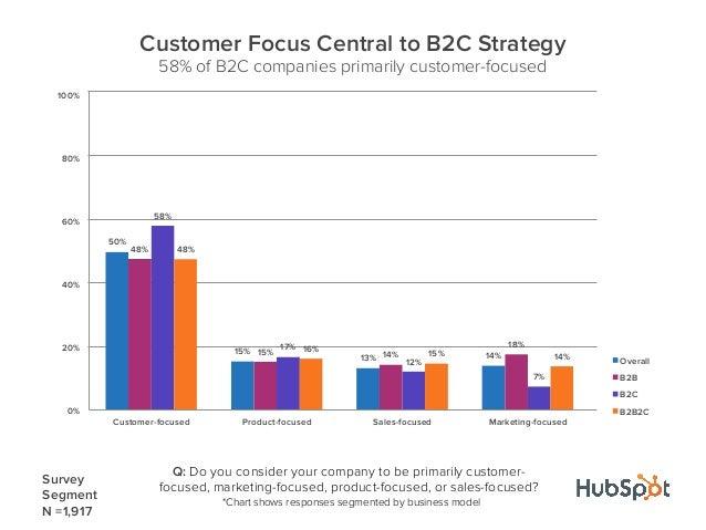 50%15%13% 14%48%15% 14%18%58%17%12%7%48%16%15% 14%0%20%40%60%80%100%Customer-focused Product-focused Sales-focused Marketi...