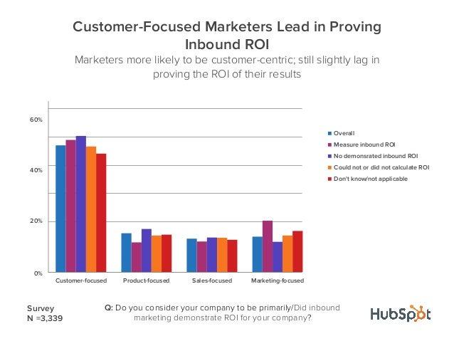 0%20%40%60%Customer-focused Product-focused Sales-focused Marketing-focusedCustomer-Focused Marketers Lead in ProvingInbou...