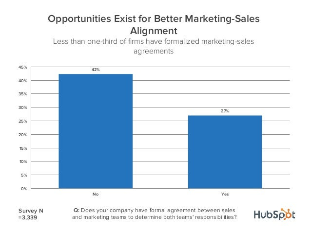 42%27%0%5%10%15%20%25%30%35%40%45%No YesOpportunities Exist for Better Marketing-SalesAlignmentLess than one-third of firms...