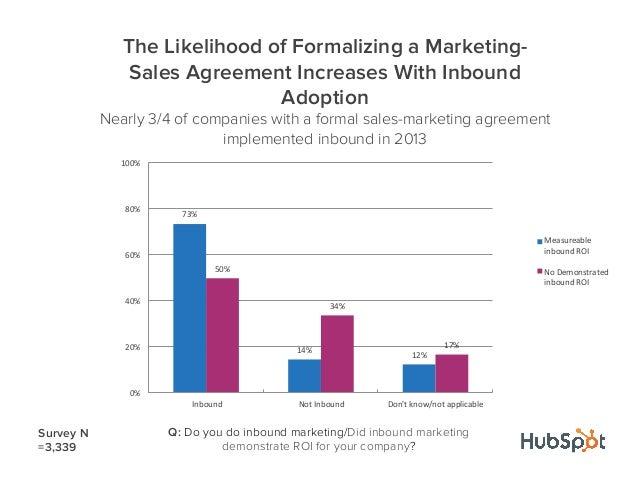 Q: Do you do inbound marketing/Did inbound marketingdemonstrate ROI for your company?73%$14%$12%$50%$34%$17%$0%$20%$40%$60...
