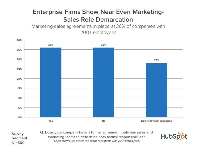 36% 36%28%0%5%10%15%20%25%30%35%40%Yes No Dont know/not applicableEnterprise Firms Show Near Even Marketing-Sales Role Dem...