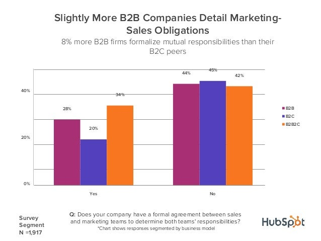 28%44%20%45%34%42%0%20%40%Yes NoSlightly More B2B Companies Detail Marketing-Sales Obligations8% more B2B firms formalize m...