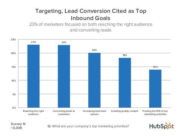 23% 23%20%18%14%0%5%10%15%20%25%Reaching the rightaudienceConverting leads tocustomersIncreasing total leadvolumeCreating ...