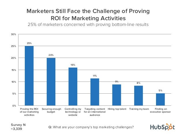 25%20%16%11%9% 8%5%0%5%10%15%20%25%30%Proving the ROIof our marketingactivitiesSecuring enoughbudgetControlling mytechnolo...