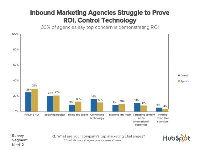 Q: What are your companys top marketing challenges?*Chart shows just agency responses shownSurveySegmentN =4120%20%40%60%8...