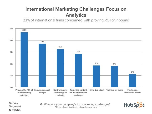 23%19%16%14%9% 9%6%0%5%10%15%20%25%Proving the ROI ofour marketingactivitiesSecuring enoughbudgetControlling mytechnology ...
