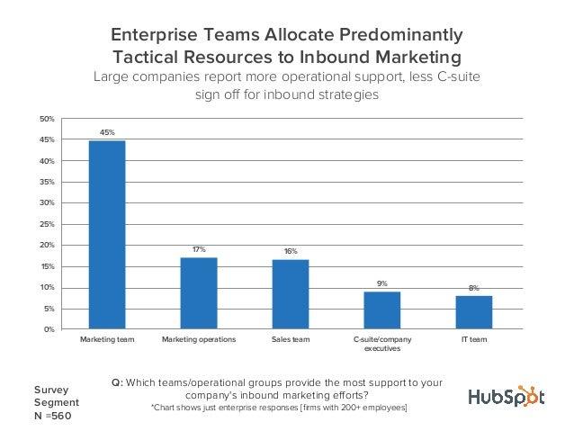 45%17% 16%9%8%0%5%10%15%20%25%30%35%40%45%50%Marketing team Marketing operations Sales team C-suite/companyexecutivesIT te...