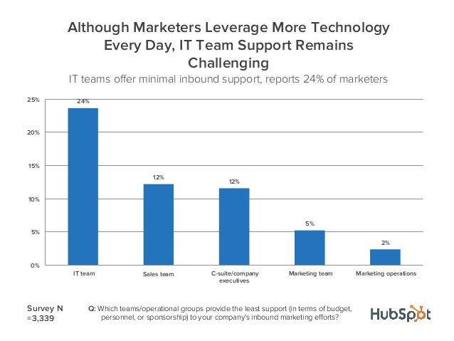 24%12%12%5%2%0%5%10%15%20%25%IT team Sales team C-suite/companyexecutivesMarketing team Marketing operationsAlthough Marke...