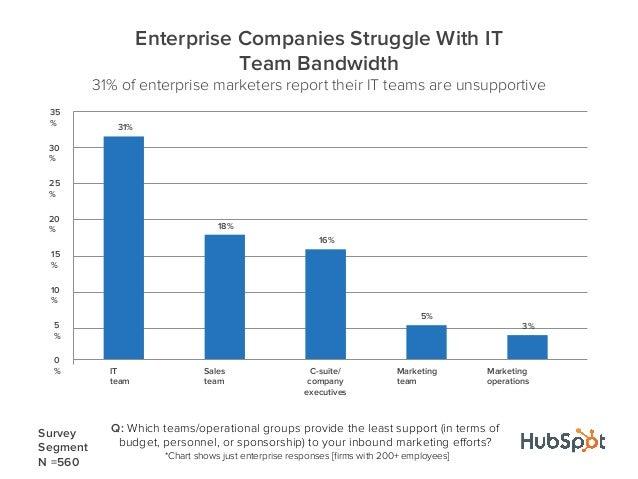 31%18%16%5%3%0%5%10%15%20%25%30%35%ITteamSalesteamC-suite/companyexecutivesMarketingteamMarketingoperationsEnterprise Comp...