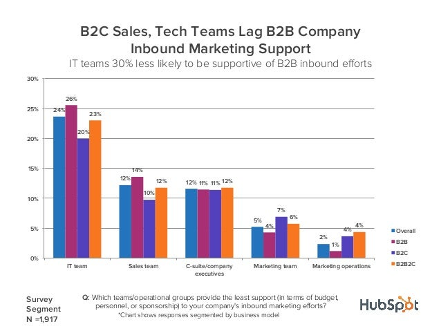 Q: Which teams/operational groups provide the least support (in terms of budget,personnel, or sponsorship) to your company...