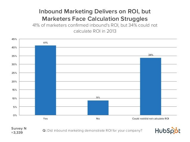 Q: Did inbound marketing demonstrate ROI for your company?41%9%34%0%5%10%15%20%25%30%35%40%45%Yes No Could not/did not cal...
