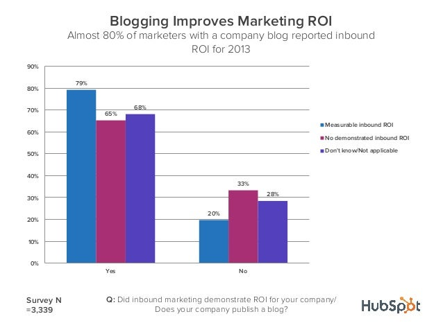 79%20%65%33%68%28%0%10%20%30%40%50%60%70%80%90%Yes NoBlogging Improves Marketing ROIAlmost 80% of marketers with a company...