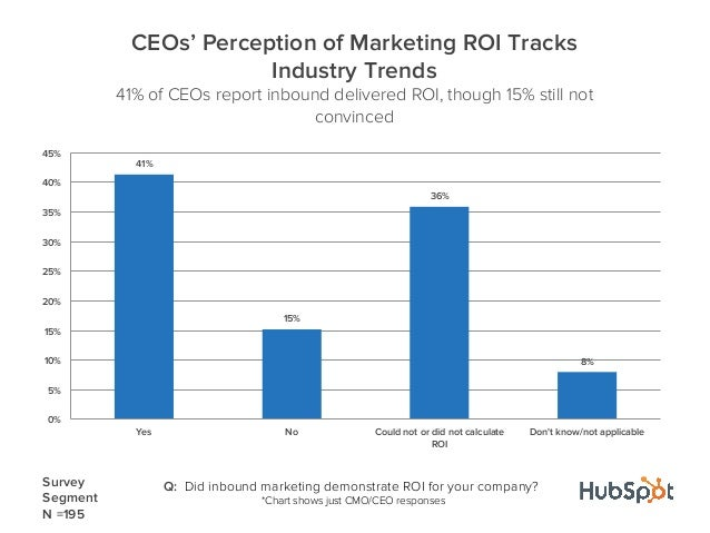 41%15%36%8%0%5%10%15%20%25%30%35%40%45%Yes No Could not or did not calculateROIDont know/not applicableCEOs' Perception of...