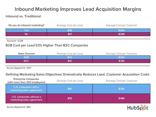 Inbound vs. TraditionalDo you do inbound marketing? Average Cost per Lead Average Cost per CustomerYes $36 $254No $41 $268...