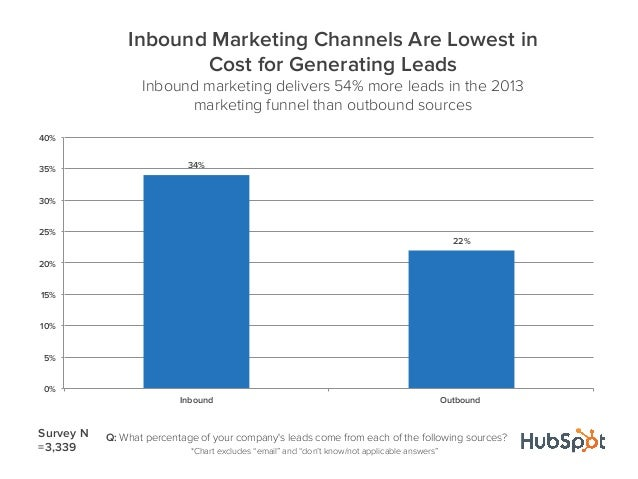 34%22%0%5%10%15%20%25%30%35%40%Inbound OutboundInbound Marketing Channels Are Lowest inCost for Generating LeadsInbound ma...