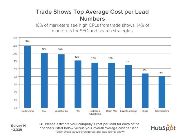 Q: Please estimate your companys cost per lead for each of thechannels listed below versus your overall average cost per l...
