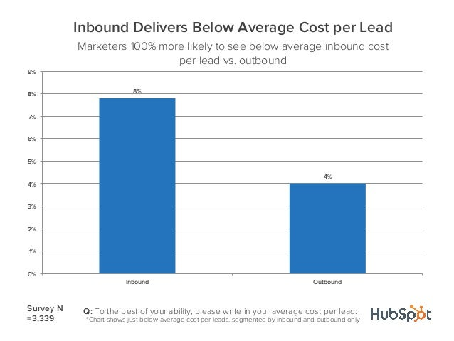 8%4%0%1%2%3%4%5%6%7%8%9%Inbound OutboundInbound Delivers Below Average Cost per LeadMarketers 100% more likely to see belo...