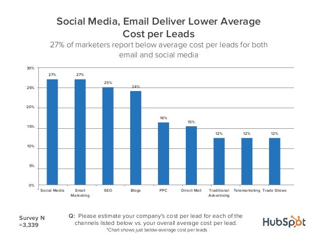 27% 27%25%24%16%15%12% 12% 12%0%5%10%15%20%25%30%Social Media EmailMarketingSEO Blogs PPC Direct Mail TraditionalAdvertisi...
