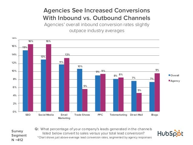 Q: What percentage of your companys leads generated in the channelslisted below convert to sales versus your total lead co...