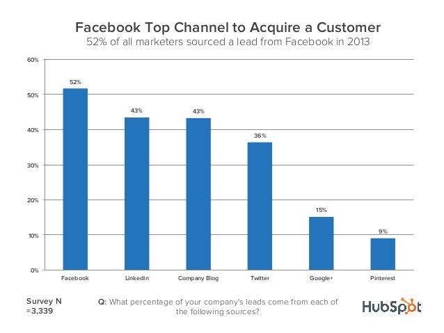 52%43% 43%36%15%9%0%10%20%30%40%50%60%Facebook LinkedIn Company Blog Twitter Google+ PinterestFacebook Top Channel to Acqu...