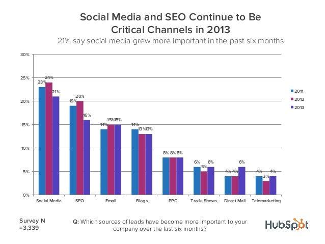23%19%14% 14%8%6%4% 4%24%20%15%13%8%5%4%3%21%16%15%13%8%6% 6%4%0%5%10%15%20%25%30%Social Media SEO Email Blogs PPC Trade S...