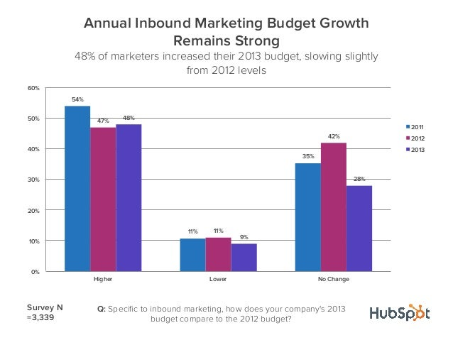 54%11%35%47%11%42%48%9%28%0%10%20%30%40%50%60%Higher Lower No ChangeAnnual Inbound Marketing Budget GrowthRemains Strong48...
