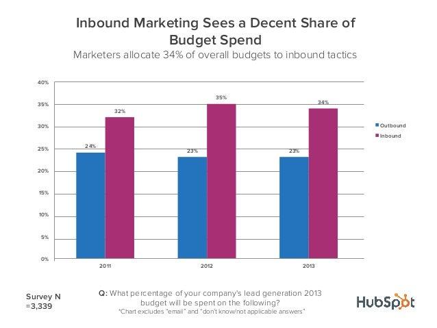 24%23% 23%32%35%34%0%5%10%15%20%25%30%35%40%2011 2012 2013Inbound Marketing Sees a Decent Share ofBudget SpendMarketers al...