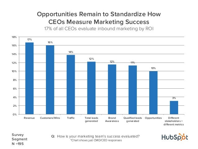 Q: How is your marketing team's success evaluated?*Chart shows just CMO/CEO responses17%16%14%12%12% 11%10%3%0%2%4%6%8%10%...