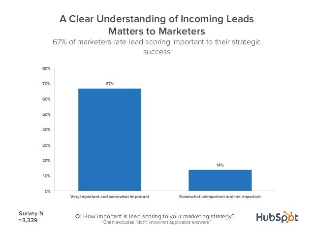 67%14%0%10%20%30%40%50%60%70%80%Very important and somewhat important Somewhat unimportant and not importantA Clear Unders...
