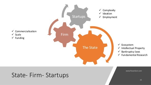 State- Firm- Startups The State Firm Startups  Ecosystem  Intellectual Property  Bankruptcy laws  Fundamental Research...