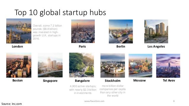 Top 10 global startup hubs www.PavanSoni.com 8 London Overall, some 7.2 billion pounds ($8.8 billion) was invested in high...