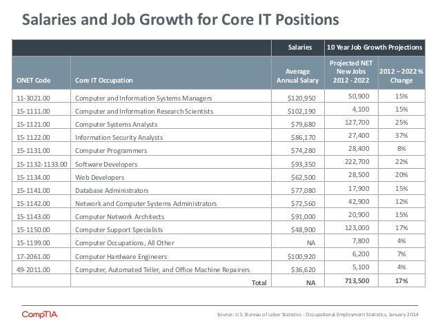 State Of It Skills Gap 2014 Summary