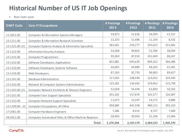 State Of It Skills Gap 2014 Summary