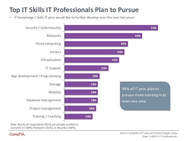 Significance of CompTIA Project+ Certification