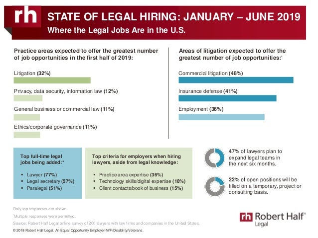 Only top responses are shown. *Multiple responses were permitted. Source: Robert Half Legal online survey of 200 lawyers w...