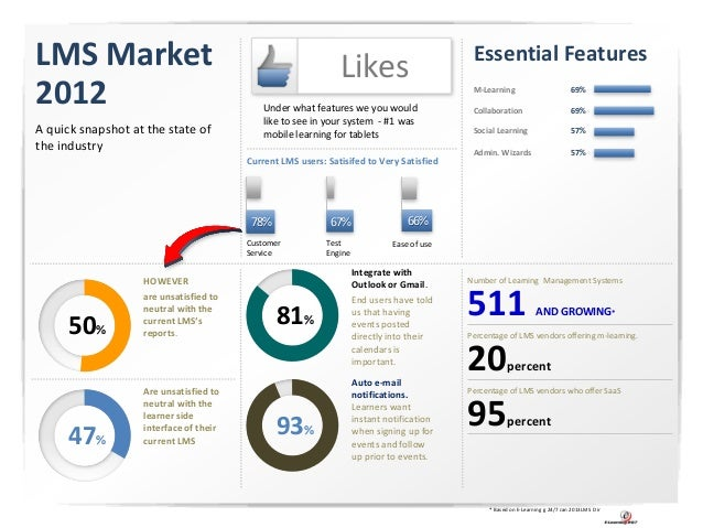 LMS Market                                                    Likes                         Essential Features2012        ...