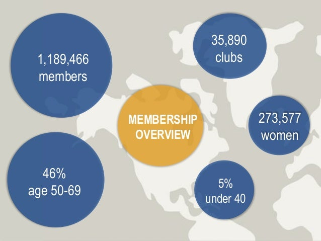 MEMBERSHIP OVERVIEW 1,189,466 members 46% age 50-69 5% under 40 273,577 women 35,890 clubs