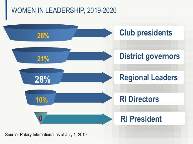 26% 0 District governors Source: Rotary International as of July 1, 2019 WOMEN IN LEADERSHIP, 2019-2020 Club presidents Re...