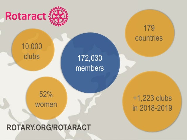 172,030 members 10,000 clubs 179 countries +1,223 clubs in 2018-2019 ROTARY.ORG/ROTARACT 52% women