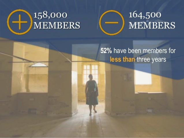 158,000 MEMBERS 164,500 MEMBERS 52% have been members for less than three years