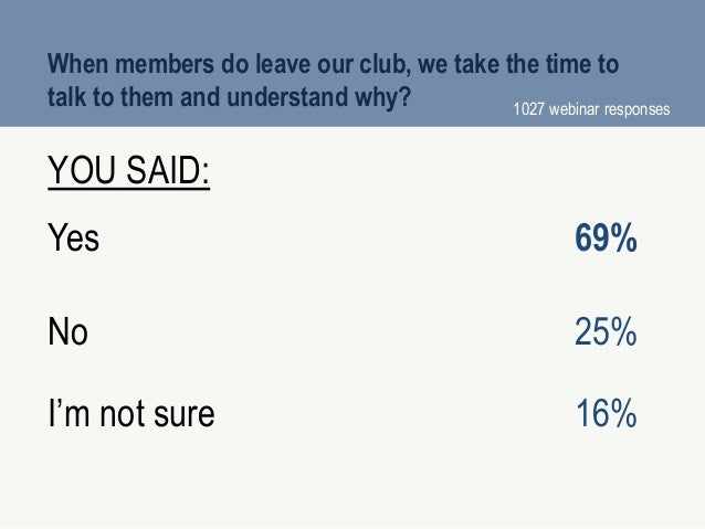 When members do leave our club, we take the time to talk to them and understand why? YOU SAID: Yes 69% No 25% I'm not sure...