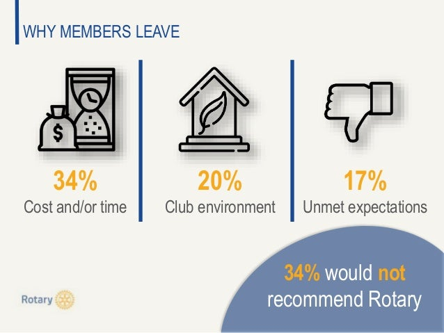 WHY MEMBERS LEAVE 34% Cost and/or time 20% Club environment 17% Unmet expectations 34% would not recommend Rotary