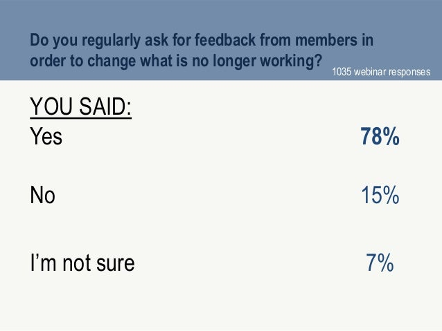 Do you regularly ask for feedback from members in order to change what is no longer working? YOU SAID: Yes 78% No 15% I'm ...