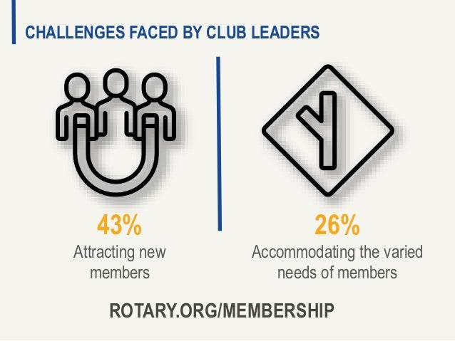 ROTARY.ORG/MEMBERSHIP CHALLENGES FACED BY CLUB LEADERS 43% Attracting new members 26% Accommodating the varied needs of me...
