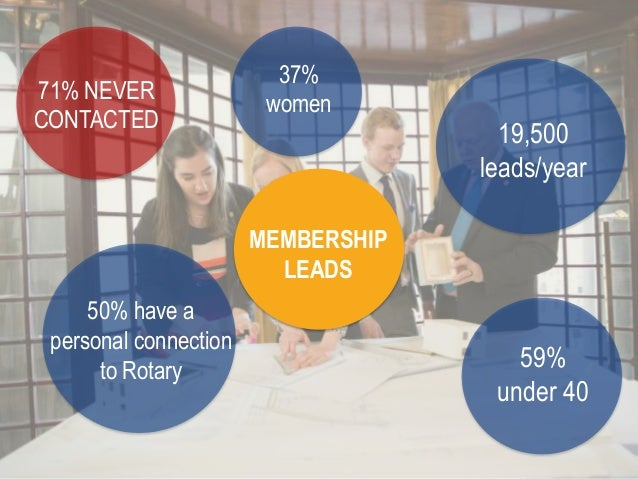MEMBERSHIP LEADS 50% have a personal connection to Rotary 59% under 40 37% women 71% NEVER CONTACTED 19,500 leads/year
