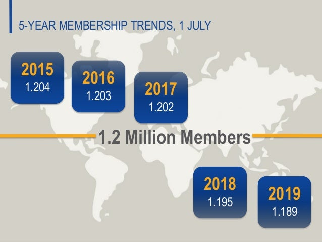 5-YEAR MEMBERSHIP TRENDS, 1 JULY 1.2 Million Members 2015 1.204 2016 1.203 2017 1.202 2018 1.195 2019 1.189