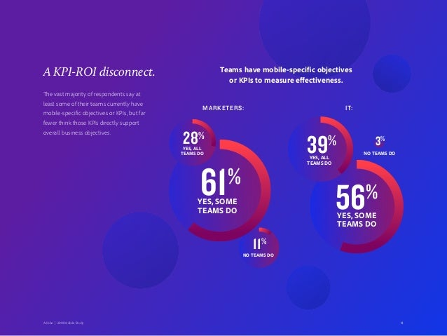 A KPI-ROI disconnect. The vast majority of respondents say at least some of their teams currently have mobile-specific obj...
